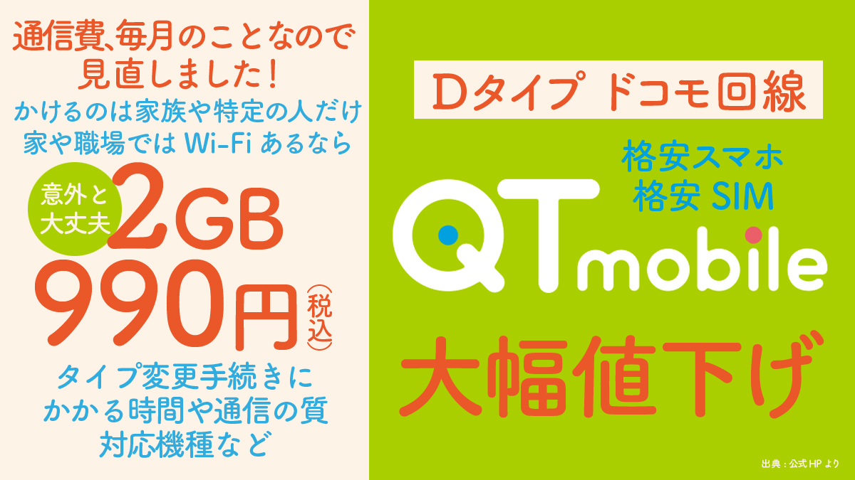 QTモバイルさらに料金値下げ↓2GBで990円!メリットや申込方法